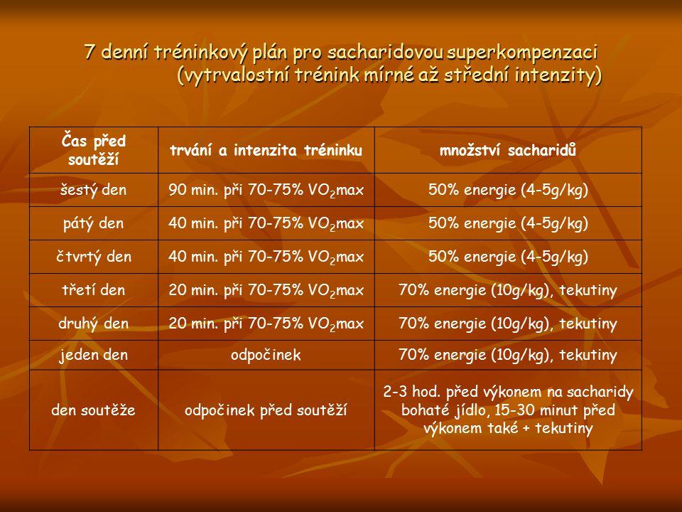 7 denní tréninkový plán pro sacharidovou superkompenzaci (vytrvalostní trénink mírné až střední intenzity) Čas před soutěží trvání a intenzita trénink