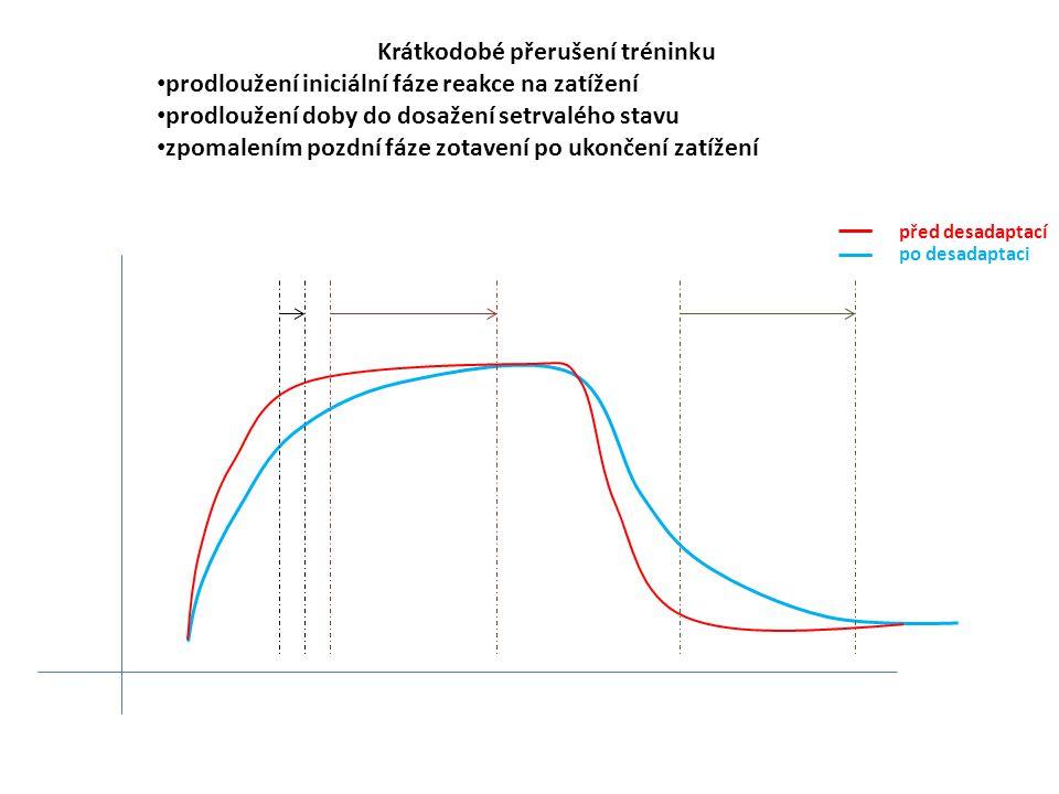 Krátkodobé přerušení tréninku prodloužení iniciální fáze reakce na zatížení prodloužení doby do dosažení setrvalého stavu zpomalením pozdní fáze zotav