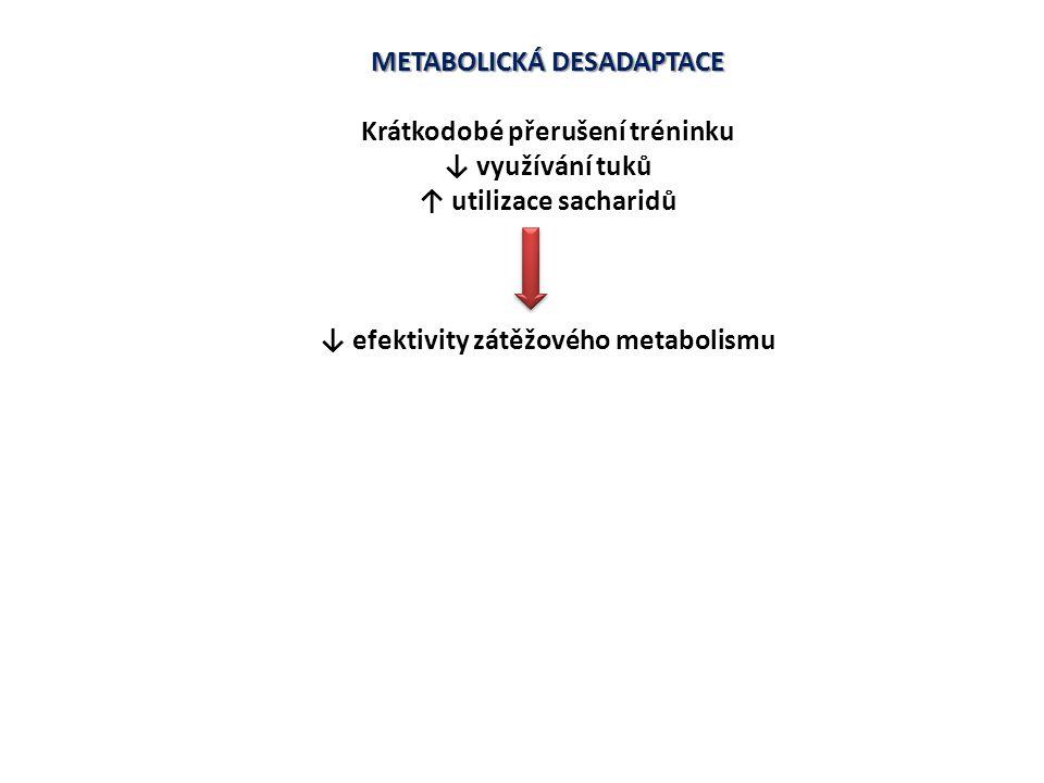 METABOLICKÁ DESADAPTACE Krátkodobé přerušení tréninku ↓ využívání tuků ↑ utilizace sacharidů ↓ efektivity zátěžového metabolismu