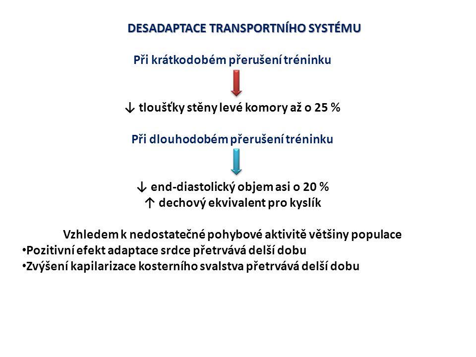 DESADAPTACE TRANSPORTNÍHO SYSTÉMU Krátkodobé přerušení tréninku A-V diference nezměněná Dlouhodobá hypokineze A-V diference ↓ až o 10 %