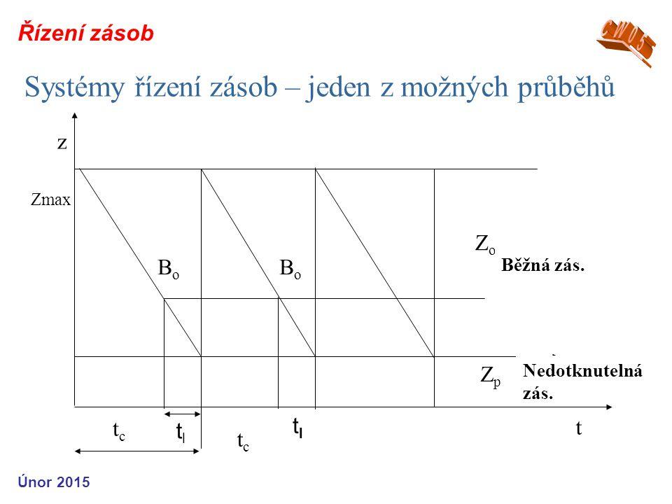 Systémy řízení zásob – jeden z možných průběhů t z ZpZp tctc BoBo ZoZo Zmax Běžná zás.