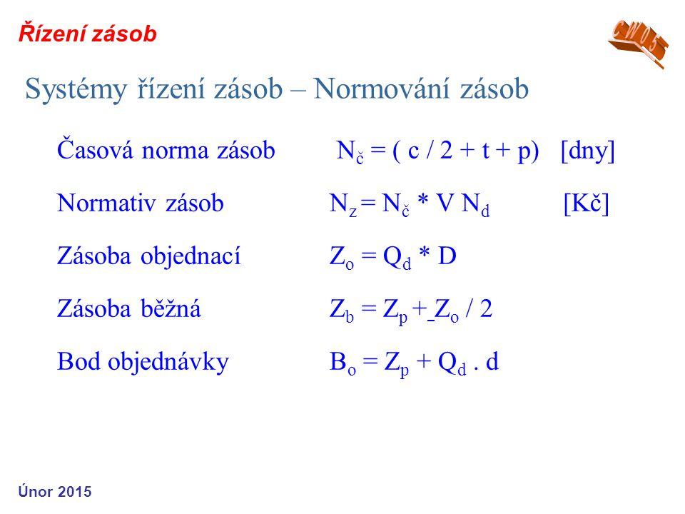 Systémy řízení zásob – Normování zásob Časová norma zásob N č = ( c / 2 + t + p) [dny] Normativ zásob N z = N č * V N d [Kč] Zásoba objednacíZ o = Q d * D Zásoba běžnáZ b = Z p + Z o / 2 Bod objednávkyB o = Z p + Q d.