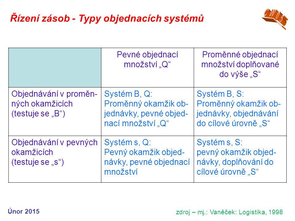 """Řízení zásob - Typy objednacích systémů, zdroj – mj.: Vaněček: Logistika, 1998 Pevné objednací množství """"Q Proměnné objednací množství doplňované do výše """"S Objednávání v proměn- ných okamžicích (testuje se """"B ) Systém B, Q: Proměnný okamžik ob- jednávky, pevné objed- nací množství """"Q Systém B, S: Proměnný okamžik ob- jednávky, objednávání do cílové úrovně """"S Objednávání v pevných okamžicích (testuje se """"s ) Systém s, Q: Pevný okamžik objed- návky, pevné objednací množství Systém s, S: pevný okamžik objed- návky, doplňování do cílové úrovně """"S Únor 2015"""