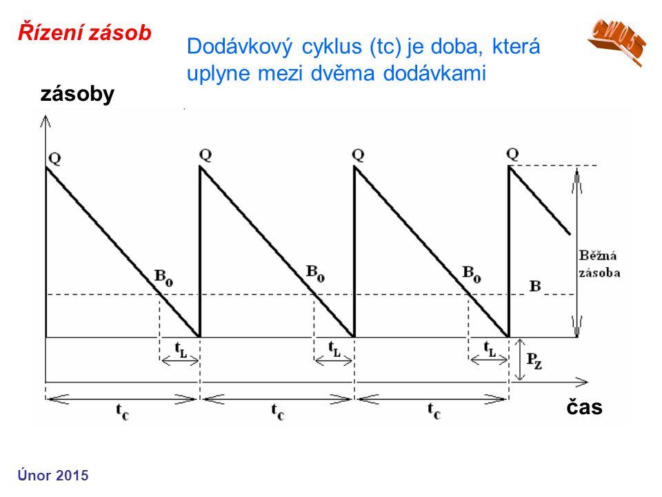 Únor 2015 Řízení zásob Dodávkový cyklus (tc) je doba, která uplyne mezi dvěma dodávkami čas zásoby