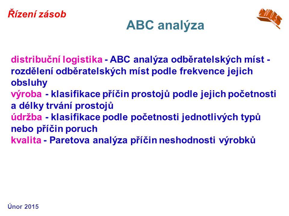 Řízení zásob ABC analýza Únor 2015 distribuční logistika - ABC analýza odběratelských míst - rozdělení odběratelských míst podle frekvence jejich obsluhy výroba - klasifikace příčin prostojů podle jejich početnosti a délky trvání prostojů údržba - klasifikace podle početnosti jednotlivých typů nebo příčin poruch kvalita - Paretova analýza příčin neshodnosti výrobků