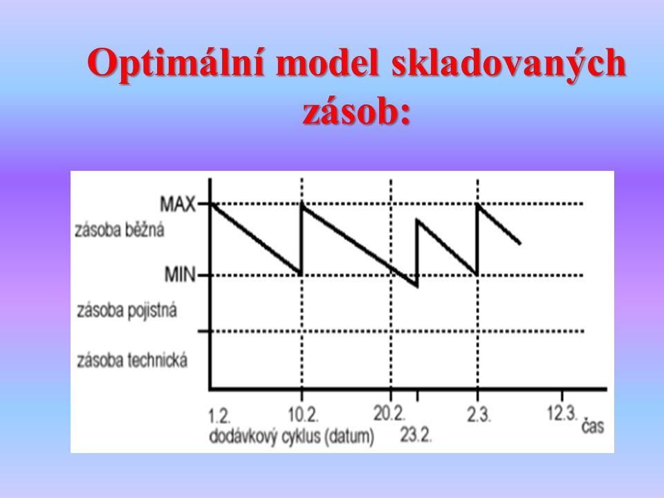 Optimální model skladovaných zásob: