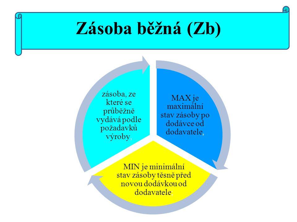 Zásoba běžná (Zb) MAX je maximální stav zásoby po dodávce od dodavatele, MIN je minimální stav zásoby těsně před novou dodávkou od dodavatele; zásoba,