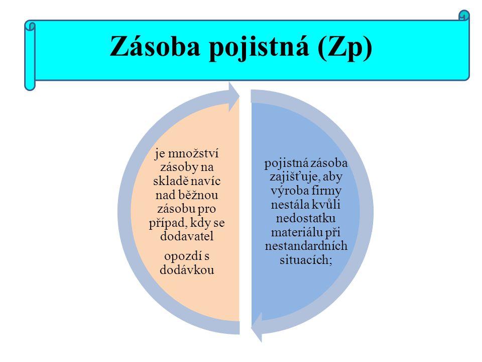 Zásoba pojistná (Zp) pojistná zásoba zajišťuje, aby výroba firmy nestála kvůli nedostatku materiálu při nestandardních situacích; je množství zásoby n