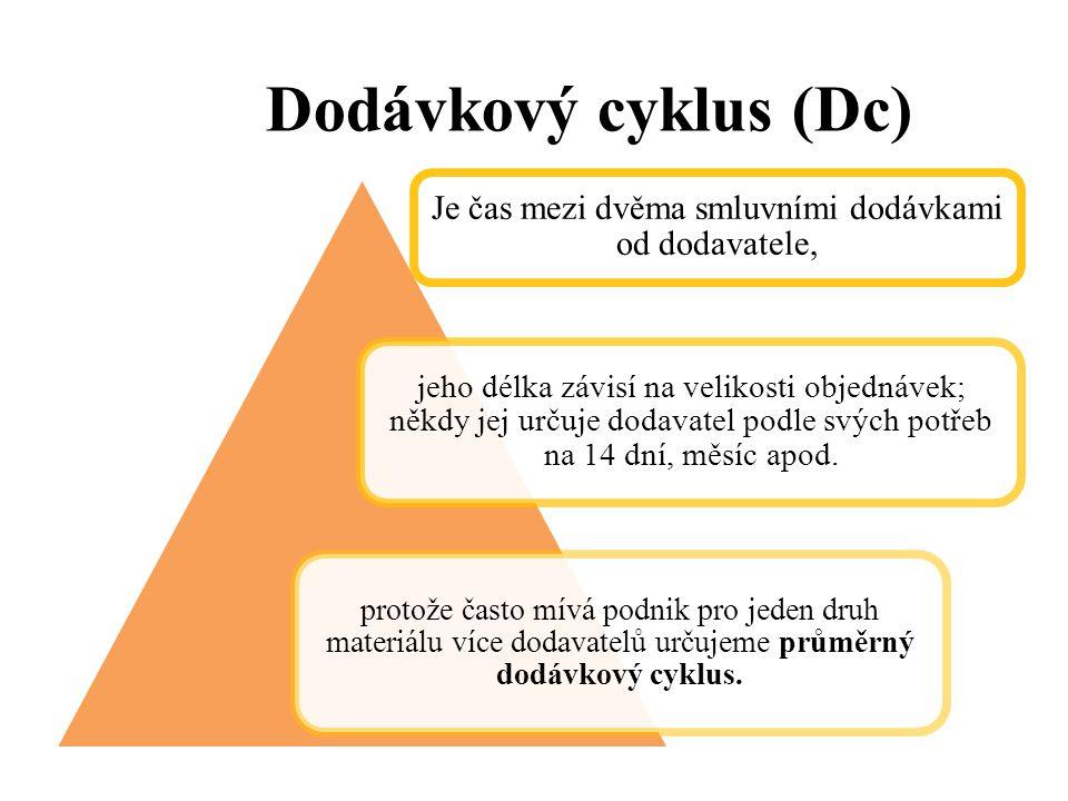 Dodávkový cyklus (Dc) Je čas mezi dvěma smluvními dodávkami od dodavatele, jeho délka závisí na velikosti objednávek; někdy jej určuje dodavatel podle