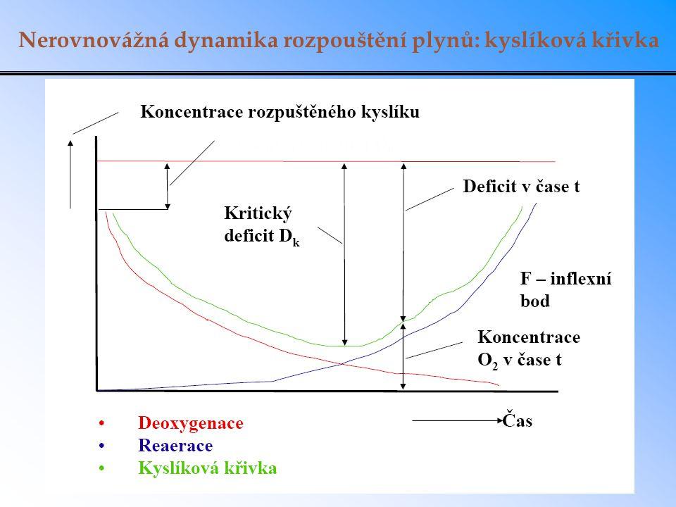 Nerovnovážná dynamika rozpouštění plynů: kyslíková křivka