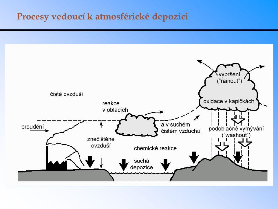 Procesy vedoucí k atmosférické depozici