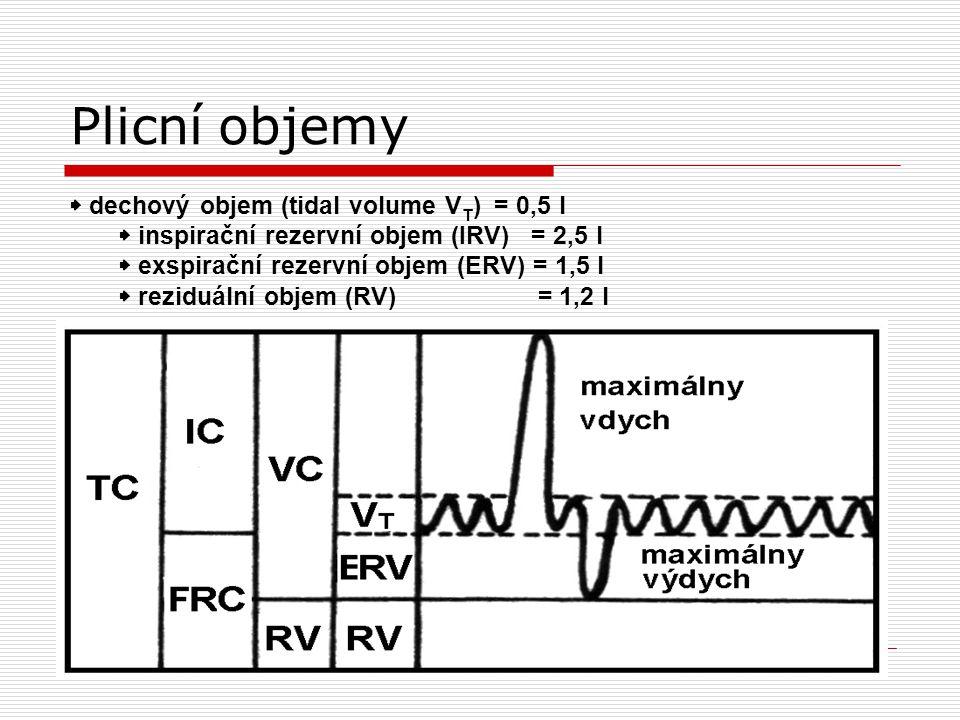 Plicní objemy  dechový objem (tidal volume V T ) = 0,5 l  inspirační rezervní objem (IRV) = 2,5 l  exspirační rezervní objem (ERV) = 1,5 l  reziduální objem (RV) = 1,2 l