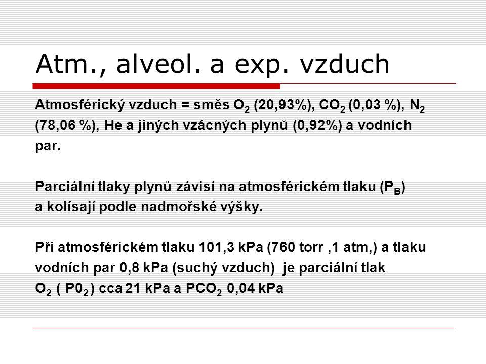 Atm., alveol.a exp.