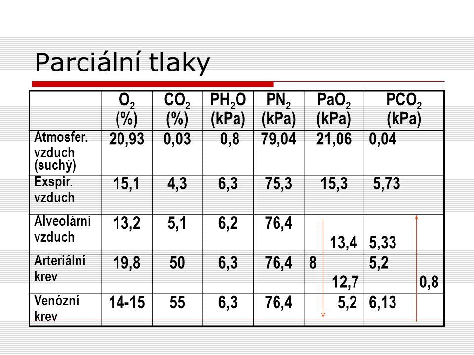 Parciální tlaky O2(%)O2(%) CO 2 (%) PH 2 O (kPa) PN 2 (kPa) PaO 2 (kPa) PCO 2 (kPa) Atmosfer.