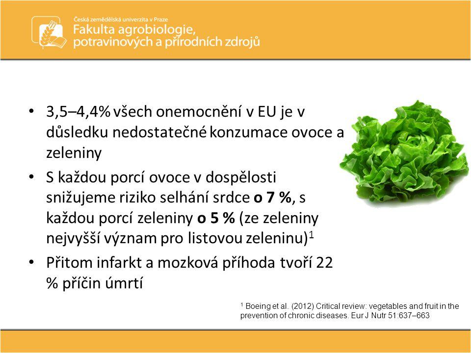 3,5–4,4% všech onemocnění v EU je v důsledku nedostatečné konzumace ovoce a zeleniny S každou porcí ovoce v dospělosti snižujeme riziko selhání srdce