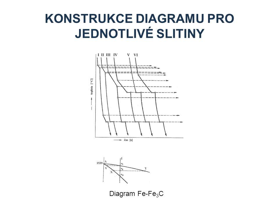 KONSTRUKCE DIAGRAMU PRO JEDNOTLIVÉ SLITINY Diagram Fe-Fe 3 C