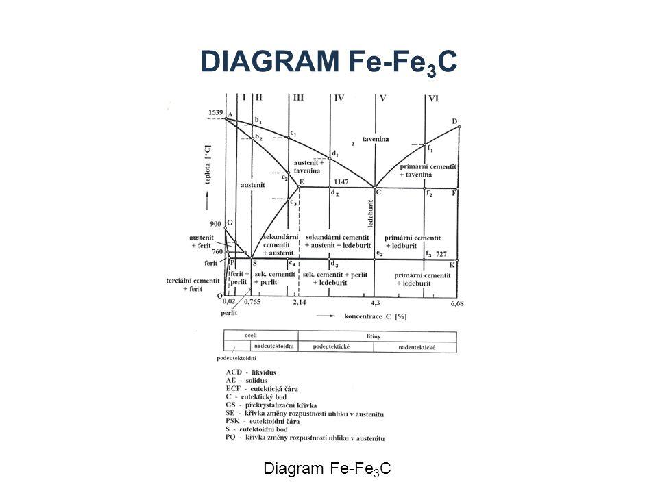 DIAGRAM Fe-Fe 3 C Diagram Fe-Fe 3 C