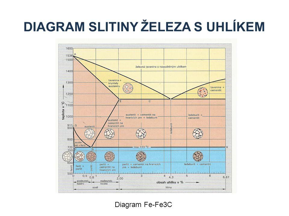 DIAGRAM SLITINY ŽELEZA S UHLÍKEM Diagram Fe-Fe3C