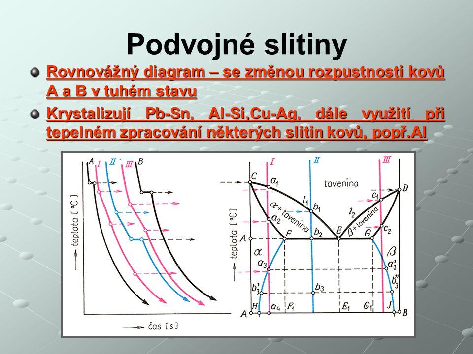 Podvojné slitiny Rovnovážný diagram – se změnou rozpustnosti kovů A a B v tuhém stavu Krystalizují Pb-Sn, Al-Si,Cu-Ag, dále využití při tepelném zprac