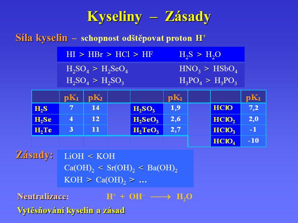 Kyseliny – Zásady Síla kyselin H + Síla kyselin – schopnost odštěpovat proton H + >>>> HI > HBr > HCl > HFH 2 S > H 2 O Neutralizace Neutralizace :H + + OH –  H 2 O Vytěsňování kyselin a zásad < LiOH < KOH << Ca(OH) 2 < Sr(OH) 2 < Ba(OH) 2 >> KOH > Ca(OH) 2 > … Zásady: >> H 2 SO 4 > H 2 SeO 4 HNO 3 > HSbO 4 >> H 2 SO 4 > H 2 SO 3 H 3 PO 4 > H 3 PO 3