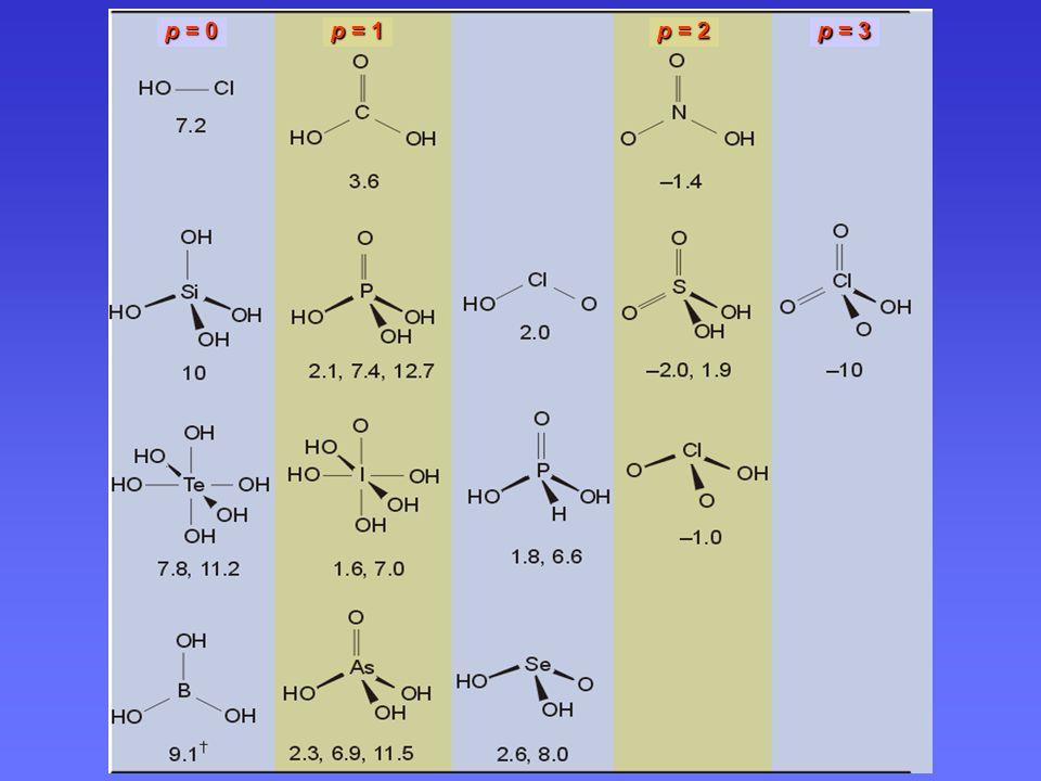 Jednoduché oxokyseliny typu O p E(OH) q Paulingova pravidla: 1)pK a 1)pK a ~ (8 – 5 p) 2)uq > 1pK a 5 2)u kyselin, kde q > 1, rozdíl konsekutivních pK a je asi 5 p = 0 p = 1 p = 2 p = 3