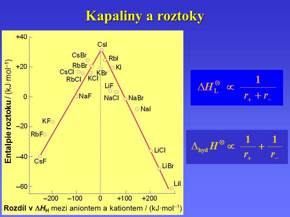 Kapaliny a roztoky Rozdíl v  H H mezi aniontem a kationtem / (kJ·mol –1 ) Entalpie roztoku / (kJ·mol –1 ) LiI