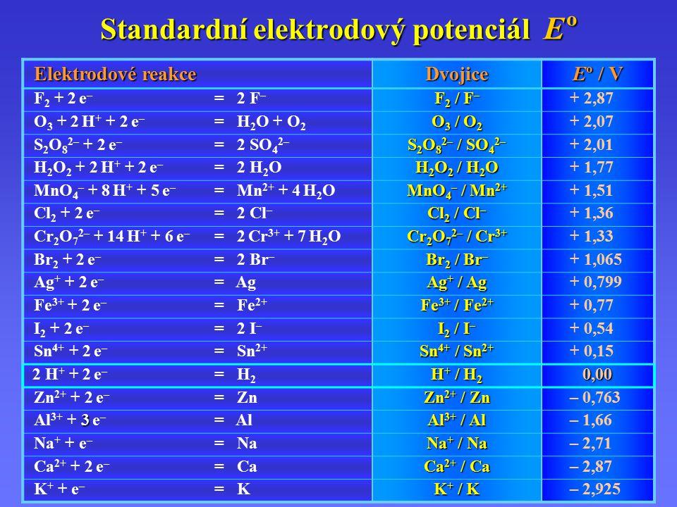Standardní elektrodový potenciál E º Elektrodové reakce Dvojice Eº / V F 2 + 2 e – = 2 F – F 2 / F – + 2,87 O 3 + 2 H + + 2 e – = H 2 O + O 2 O 3 / O 2 + 2,07 S 2 O 8 2– + 2 e – = 2 SO 4 2– S 2 O 8 2– / SO 4 2– + 2,01 H 2 O 2 + 2 H + + 2 e – = 2 H 2 O H 2 O 2 / H 2 O + 1,77 MnO 4 – + 8 H + + 5 e – = Mn 2+ + 4 H 2 O MnO 4 – / Mn 2+ + 1,51 Cl 2 + 2 e – = 2 Cl – Cl 2 / Cl – + 1,36 Cr 2 O 7 2– + 14 H + + 6 e – = 2 Cr 3+ + 7 H 2 O Cr 2 O 7 2– / Cr 3+ + 1,33 Br 2 + 2 e – = 2 Br – Br 2 / Br – + 1,065 Ag + + 2 e – = Ag Ag + / Ag + 0,799 Fe 3+ + 2 e – = Fe 2+ Fe 3+ / Fe 2+ + 0,77 I 2 + 2 e – = 2 I – I 2 / I – + 0,54 Sn 4+ + 2 e – = Sn 2+ Sn 4+ / Sn 2+ + 0,15 2 H + + 2 e – = H 2 H + / H 2 0,00 Zn 2+ + 2 e – = Zn Zn 2+ / Zn – 0,763 3 Al 3+ + 3 e – = Al Al 3+ / Al – 1,66 Na + + e – = Na Na + / Na – 2,71 Ca 2+ + 2 e – = Ca Ca 2+ / Ca – 2,87 K + + e – = K K + / K – 2,925