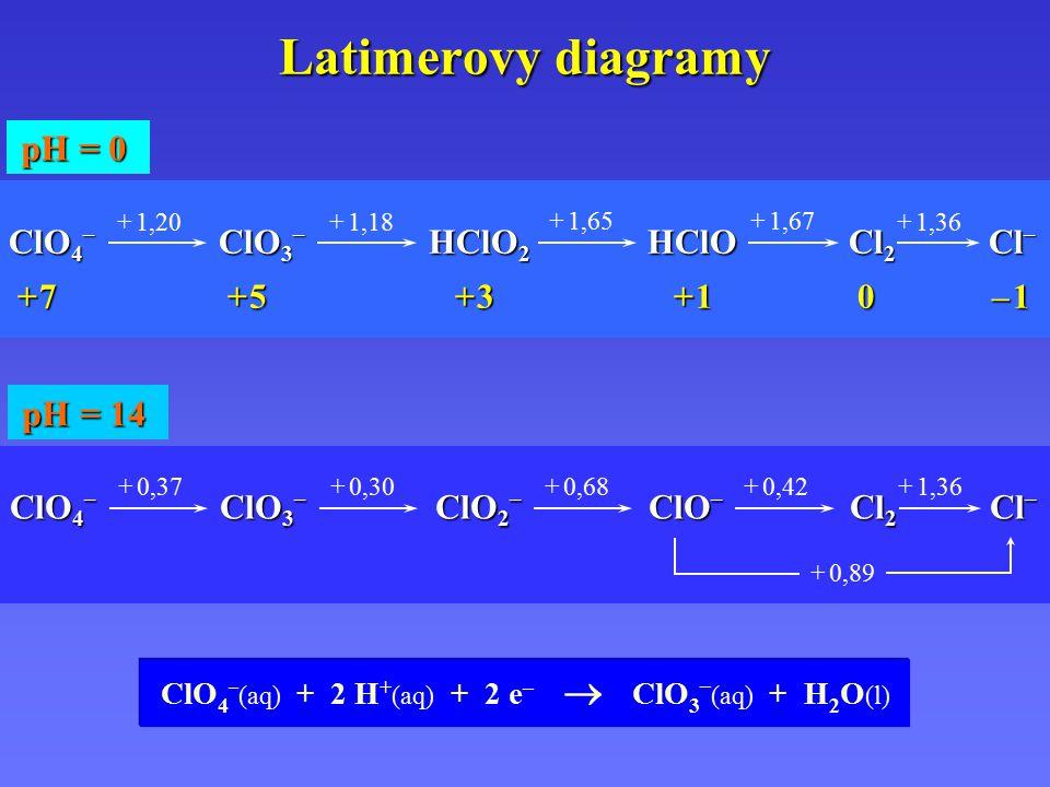 Latimerovy diagramy ClO 4 – ClO 3 – HClO 2 HClOCl 2 Cl – + 7 + 5 + 3 + 1 0 – 1 + 7 + 5 + 3 + 1 0 – 1 + 1,20+ 1,18 + 1,65+ 1,67 + 1,36 pH = 0 pH = 14 ClO 4 – ClO 3 – ClO 2 – ClO – Cl 2 Cl – + 0,37+ 0,30 + 0,68+ 0,42 + 1,36 + 0,89 ClO 4 – (aq) + 2 H + (aq) + 2 e –  ClO 3 – (aq) + H 2 O (l)