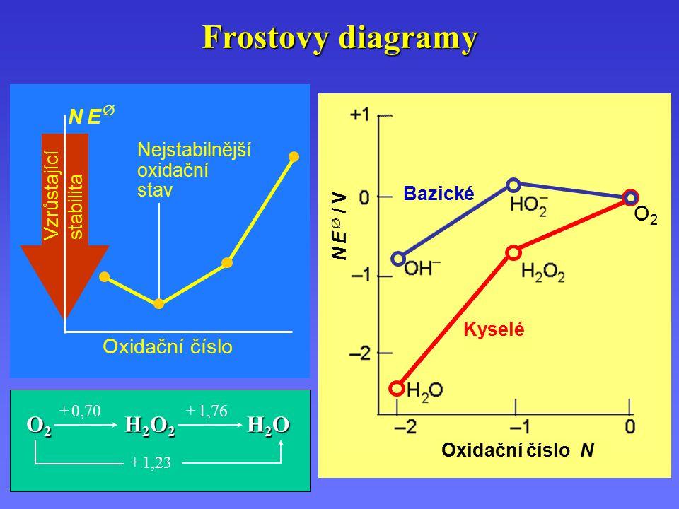 Frostovy diagramy N E  / V Oxidační číslo N O2O2 Kyselé Bazické N E N E  Oxidační číslo Nejstabilnější oxidační stav Vzrůstající stabilita O2O2O2O2 H2O2H2O2H2O2H2O2 H2OH2OH2OH2O + 0,70+ 1,76 + 1,23