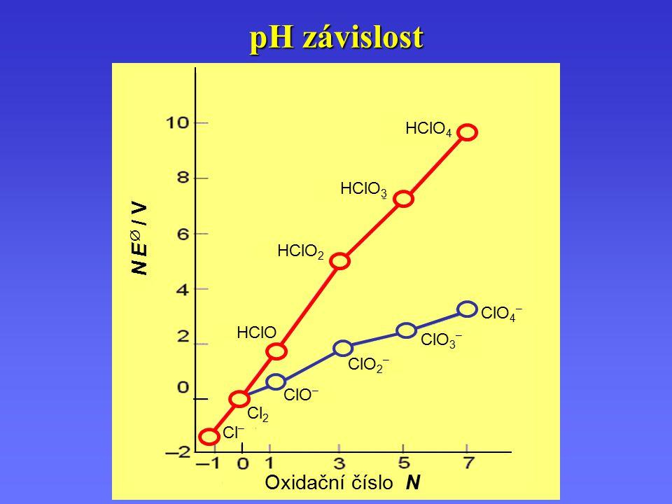 pH závislost N E  / VN E  / V Oxidační číslo N Cl 2 Cl – ClO – ClO 2 – ClO 3 – ClO 4 – HClO 2 HClO HClO 3 HClO 4