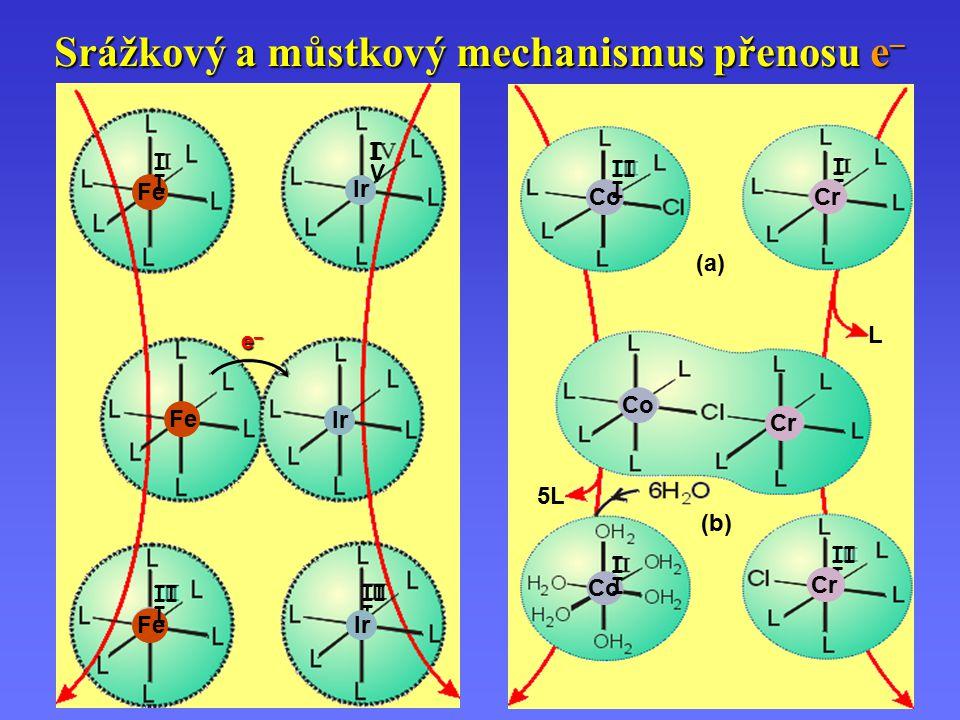 Srážkový a můstkový mechanismus přenosu e – Fe I IVIV II I Ir e–e–e–e– (a) (b) L Co II I I I Cr 5L