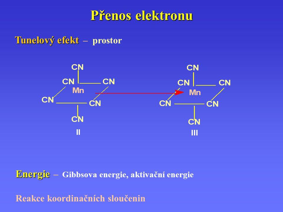 Přenos elektronu Tunelový efekt Tunelový efekt – prostor Energie Energie – Gibbsova energie, aktivační energie Reakce koordinačních sloučenin