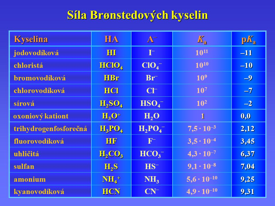 Síla Brønstedových kyselin KyselinaHA A–A–A–A– KaKaKaKa pKapKapKapKa jodovodíkováHII–I– 10 11 –11 chloristá HClO 4 ClO 4 –10 –10 bromovodíkováHBrBr – 10 9 –9 –9 chlorovodíkováHClCl – 10 7 –7 –7 sírová H 2 SO 4 HSO 4 – 10 2 –2 –2 oxoniový kationt H3O+H3O+H3O+H3O+ H2OH2O 1 11 10,0 trihydrogenfosforečná H 3 PO 4 H 2 PO 4 – 7,5 · 10 –32,12 fluorovodíkováHFF–F– 3,5 · 10 –43,45 uhličitá H 2 CO 3 HCO 3 – 4,3 · 10 –76,37 sulfan H2SH2SH2SH2SHS – 9,1 · 10 –87,04 amonium NH 4 + NH 3 5,6 · 10 –109,25 kyanovodíkováHCNCN – 4,9 · 10 –109,31