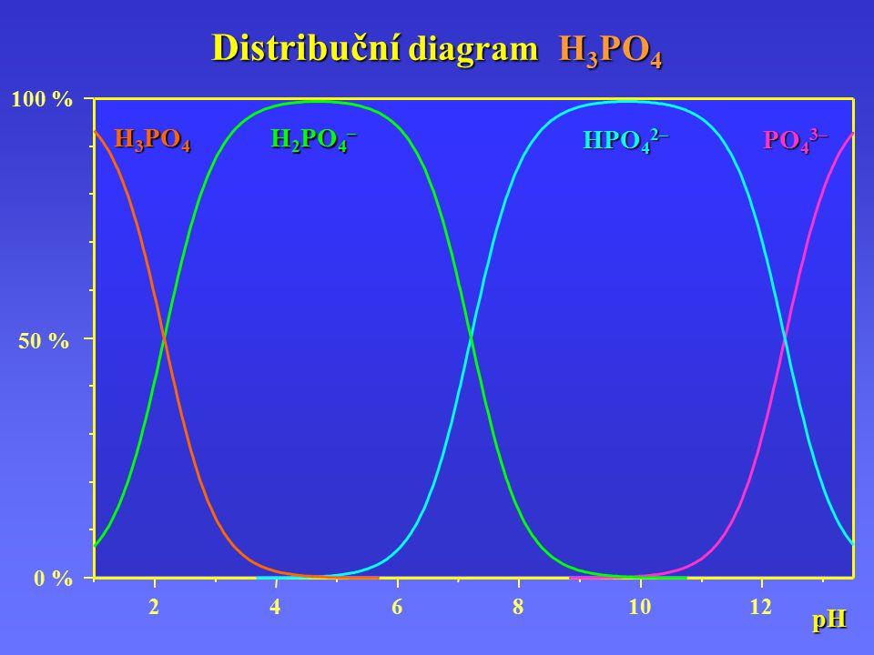Distribuční diagram H 3 PO 4 24681012 0 % 50 % 100 %pH H 3 PO 4 H 2 PO 4 – HPO 4 2– PO 4 3–