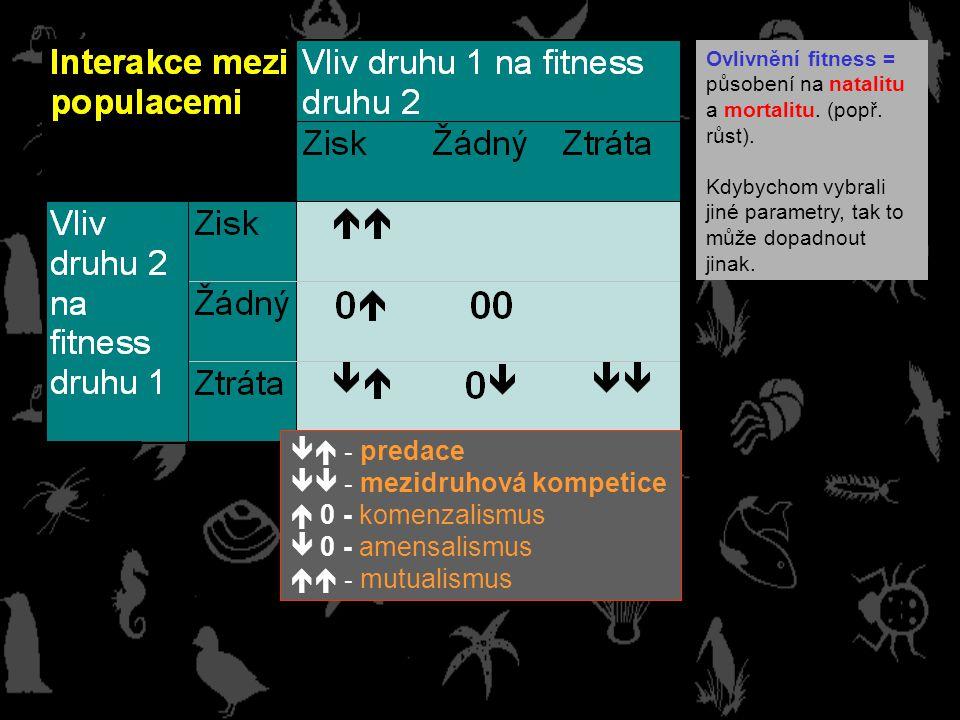  - predace  - mezidruhová kompetice  0 - komenzalismus  0 - amensalismus  - mutualismus Ovlivnění fitness = působení na natalitu a mortalitu.