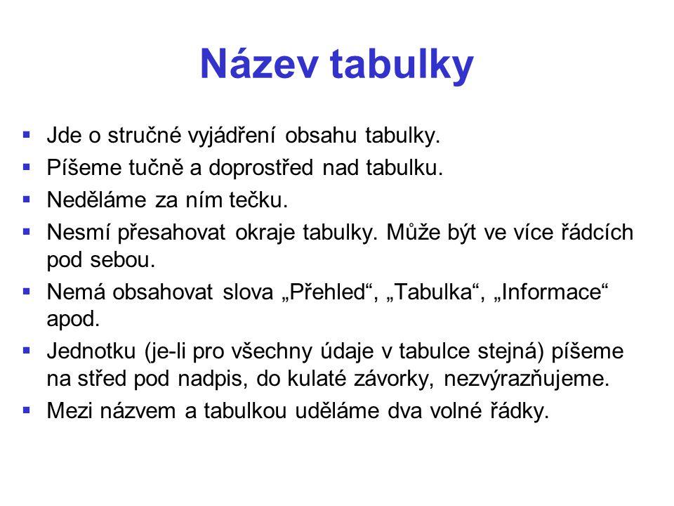 Název tabulky   Jde o stručné vyjádření obsahu tabulky.