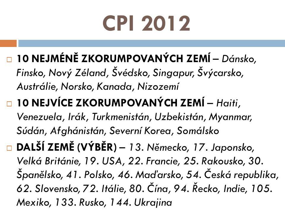 CPI 2012  10 NEJMÉNĚ ZKORUMPOVANÝCH ZEMÍ – Dánsko, Finsko, Nový Zéland, Švédsko, Singapur, Švýcarsko, Austrálie, Norsko, Kanada, Nizozemí  10 NEJVÍC