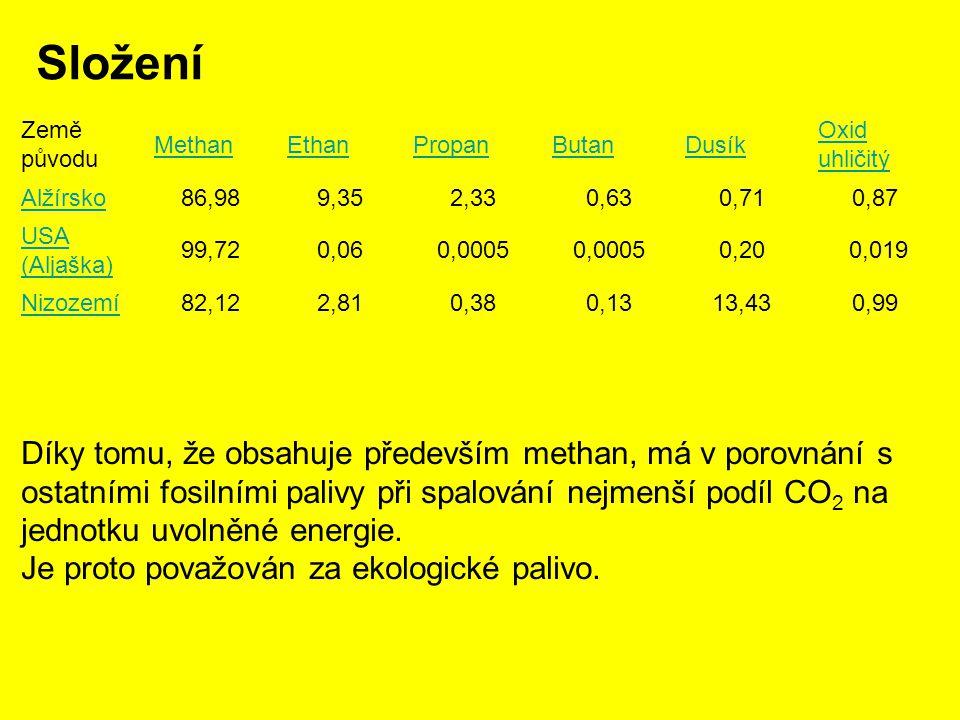 Složení Země původu MethanEthanPropanButanDusík Oxid uhličitý Alžírsko86,989,352,330,630,710,87 USA (Aljaška) 99,720,060,0005 0,20 0,019 Nizozemí82,122,810,380,1313,430,99 Díky tomu, že obsahuje především methan, má v porovnání s ostatními fosilními palivy při spalování nejmenší podíl CO 2 na jednotku uvolněné energie.
