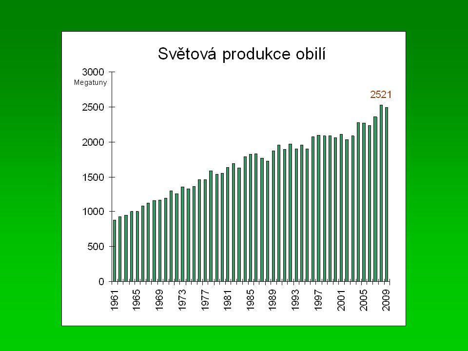 Světová produkce obilnin Klíčový zdroj dat: FAO = FOOD AND AGRICULTURE ORGANIZATION http://faostat.fao.org