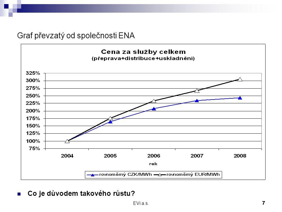 EVi a.s.8 Růst cen služeb  Každoročně dochází k dalšímu nárůstu cen služeb u zemního plynu dle Cenového rozhodnutí ERU.