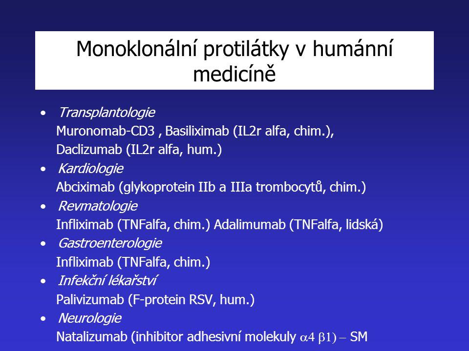 Monoklonální protilátky v humánní medicíně Transplantologie Muronomab-CD3, Basiliximab (IL2r alfa, chim.), Daclizumab (IL2r alfa, hum.) Kardiologie Abciximab (glykoprotein IIb a IIIa trombocytů, chim.) Revmatologie Infliximab (TNFalfa, chim.) Adalimumab (TNFalfa, lidská) Gastroenterologie Infliximab (TNFalfa, chim.) Infekční lékařství Palivizumab (F-protein RSV, hum.) Neurologie Natalizumab (inhibitor adhesivní molekuly  SM