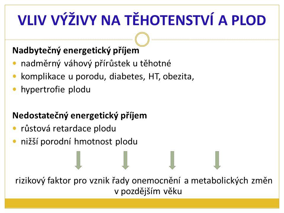 potřeba vitaminu A: 700-1100 μg RE  bohatý zdroj - játra, paštiky.
