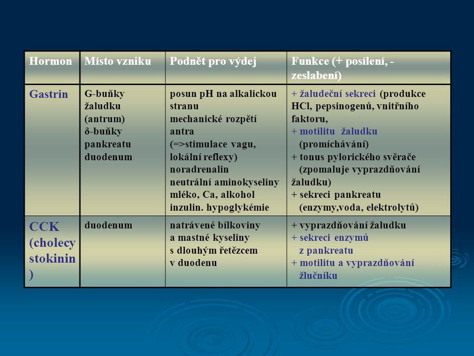 HormonMísto vznikuPodnět pro výdejFunkce (+ posílení, - zeslabení) Gastrin G-buňky žaludku (antrum) δ-buňky pankreatu duodenum posun pH na alkalickou stranu mechanické rozpětí antra (=>stimulace vagu, lokální reflexy) noradrenalin neutrální aminokyseliny mléko, Ca, alkohol inzulin.