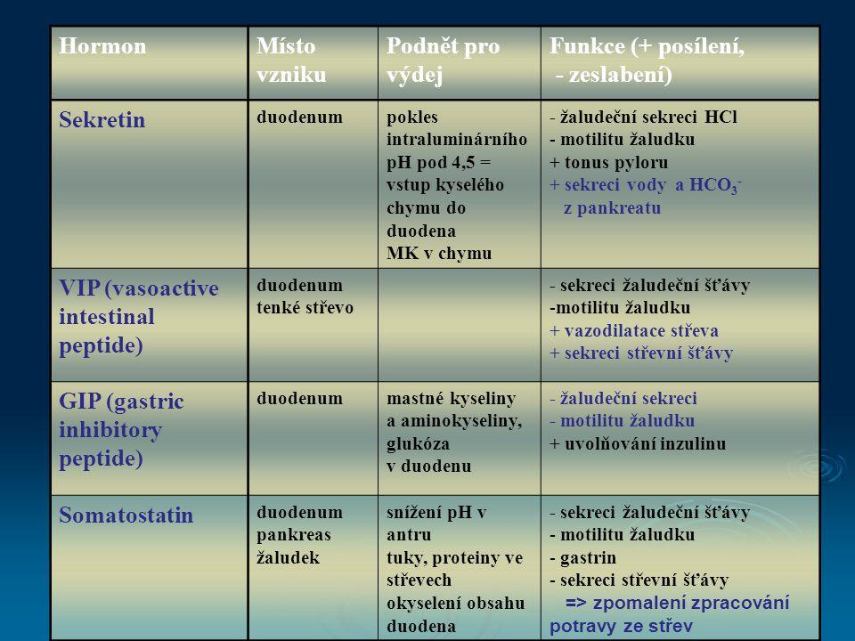 HormonMísto vzniku Podnět pro výdej Funkce (+ posílení, - zeslabení) Sekretin duodenumpokles intraluminárního pH pod 4,5 = vstup kyselého chymu do duodena MK v chymu - žaludeční sekreci HCl - motilitu žaludku + tonus pyloru + sekreci vody a HCO 3 - z pankreatu VIP (vasoactive intestinal peptide) duodenum tenké střevo - sekreci žaludeční šťávy -motilitu žaludku + vazodilatace střeva + sekreci střevní šťávy GIP (gastric inhibitory peptide) duodenummastné kyseliny a aminokyseliny, glukóza v duodenu - žaludeční sekreci - motilitu žaludku + uvolňování inzulinu Somatostatin duodenum pankreas žaludek snížení pH v antru tuky, proteiny ve střevech okyselení obsahu duodena - sekreci žaludeční šťávy - motilitu žaludku - gastrin - sekreci střevní šťávy => zpomalení zpracování potravy ze střev