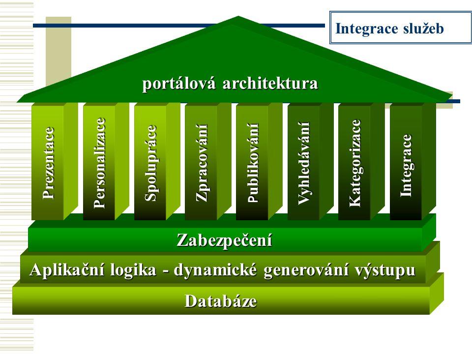Databáze Aplikační logika - dynamické generování výstupu Zabezpečení Prezentace Personalizace IntegraceSpolupráce Zpracování P ublikování Vyhledávání Kategorizace portálová architektura Integrace služeb