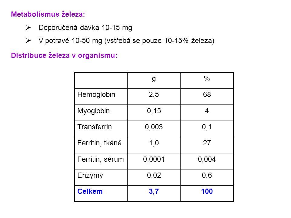  Doporučená dávka 10-15 mg  V potravě 10-50 mg (vstřebá se pouze 10-15% železa) g% Hemoglobin2,568 Myoglobin0,154 Transferrin0,0030,1 Ferritin, tkán