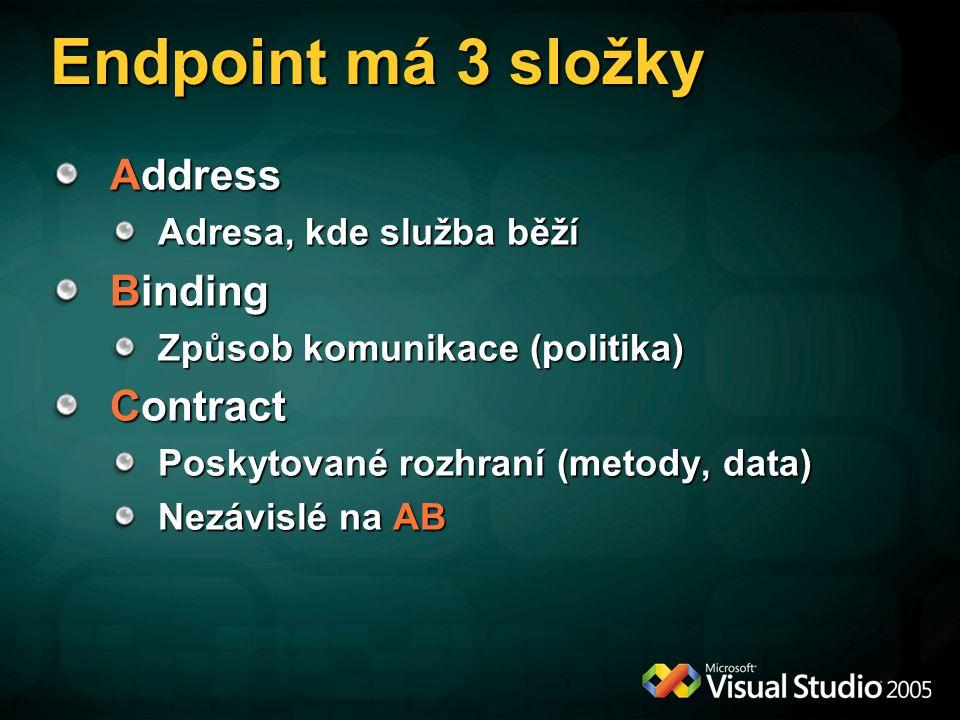 Endpoint má 3 složky Address Adresa, kde služba běží Binding Způsob komunikace (politika) Contract Poskytované rozhraní (metody, data) Nezávislé na AB
