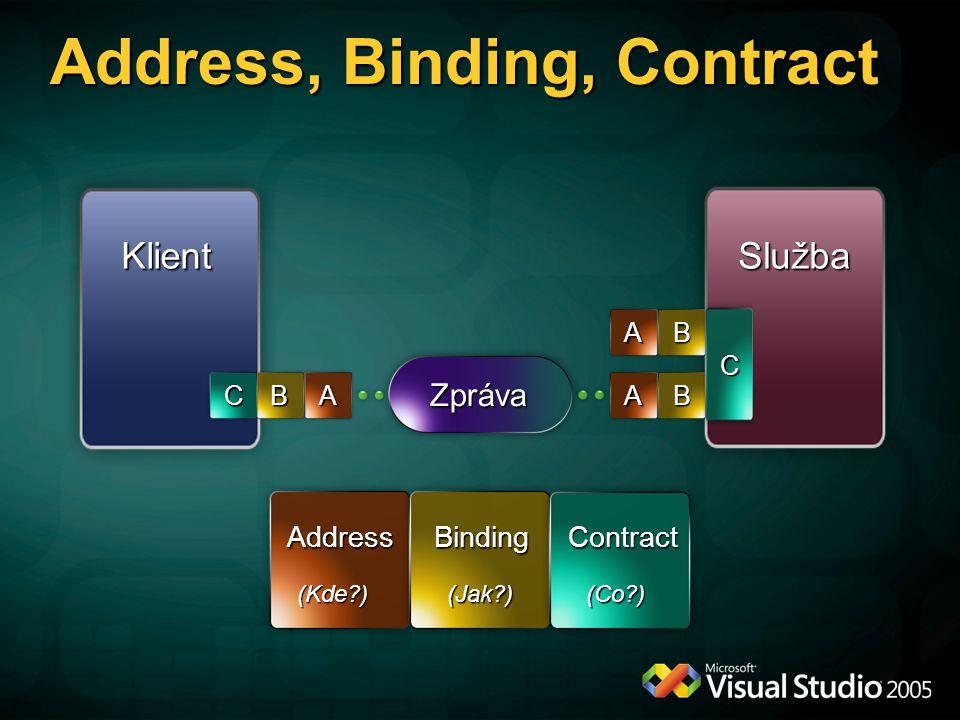Address, Binding, Contract KlientSlužba Zpráva ABCAB AB AddressBindingContract (Kde?) (Jak?) (Co?) C