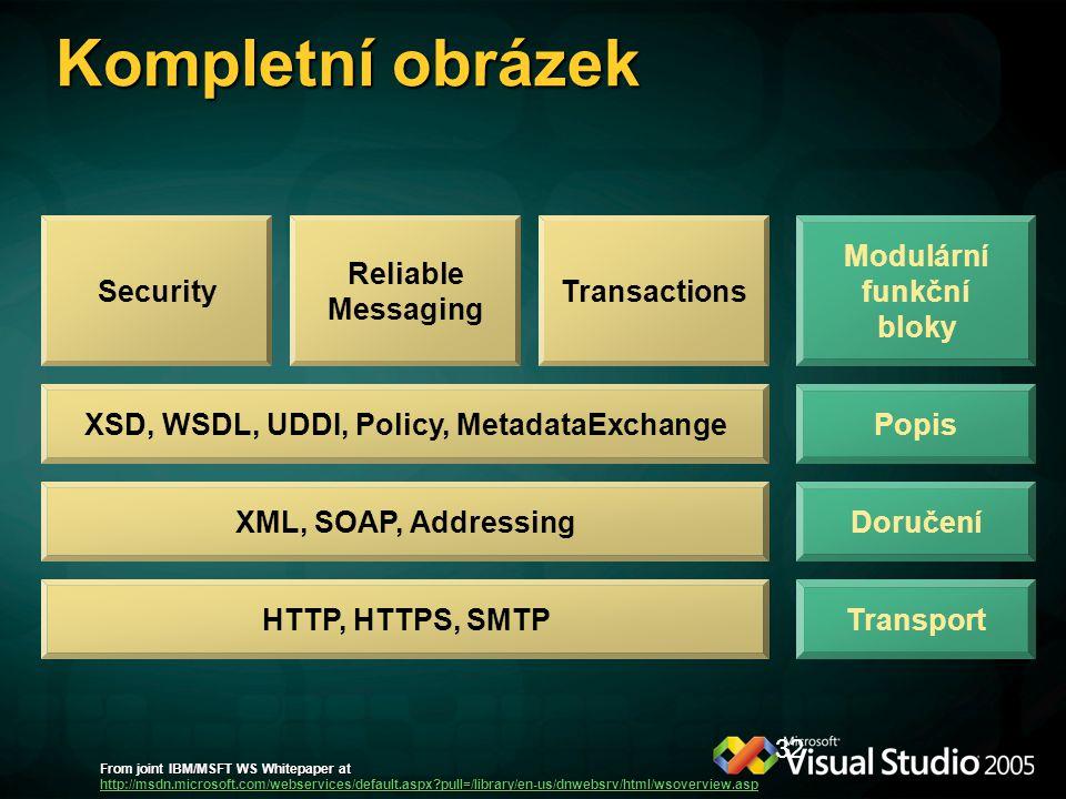 32 Kompletní obrázek Modulární funkční bloky Popis Doručení Transport Security XSD, WSDL, UDDI, Policy, MetadataExchange XML, SOAP, Addressing HTTP, H