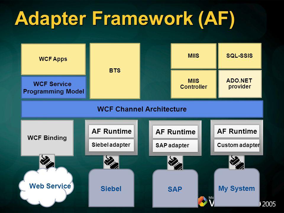 WCF Service Programming Model WCF Channel Architecture WCF Apps SQL-SSIS MIIS SAP adapter SAP AF Runtime BTS MIIS Controller ADO.NET provider WCF Bind